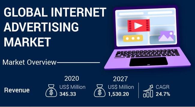 GLOBAL INTERNET ADVERTISING MARKET