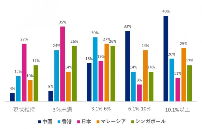 △ヘイズアジア給与ガイド 従業員が期待する今後1年間の昇給率