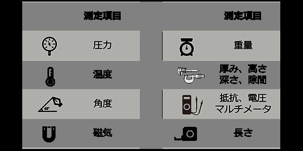 図5 TRASASスマートセンシングデバイス(他社製デバイス)