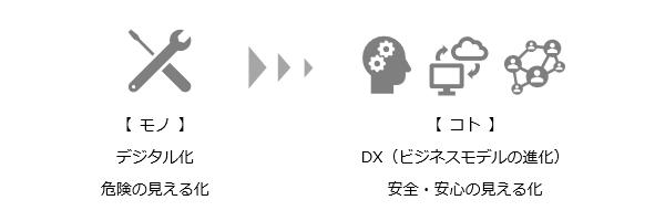図2 TRASASによるDX支援のイメージ