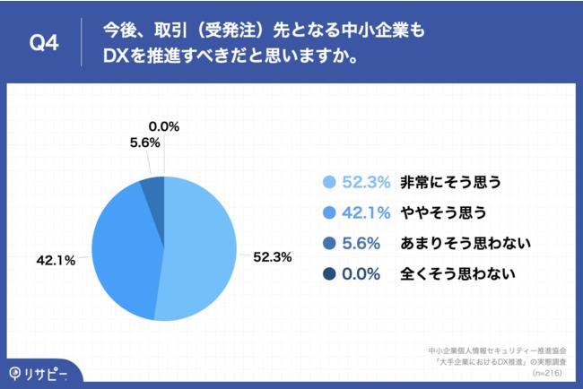 Q4.今後、取引(受発注)先となる中小企業もDXを推進すべきだと思いますか。