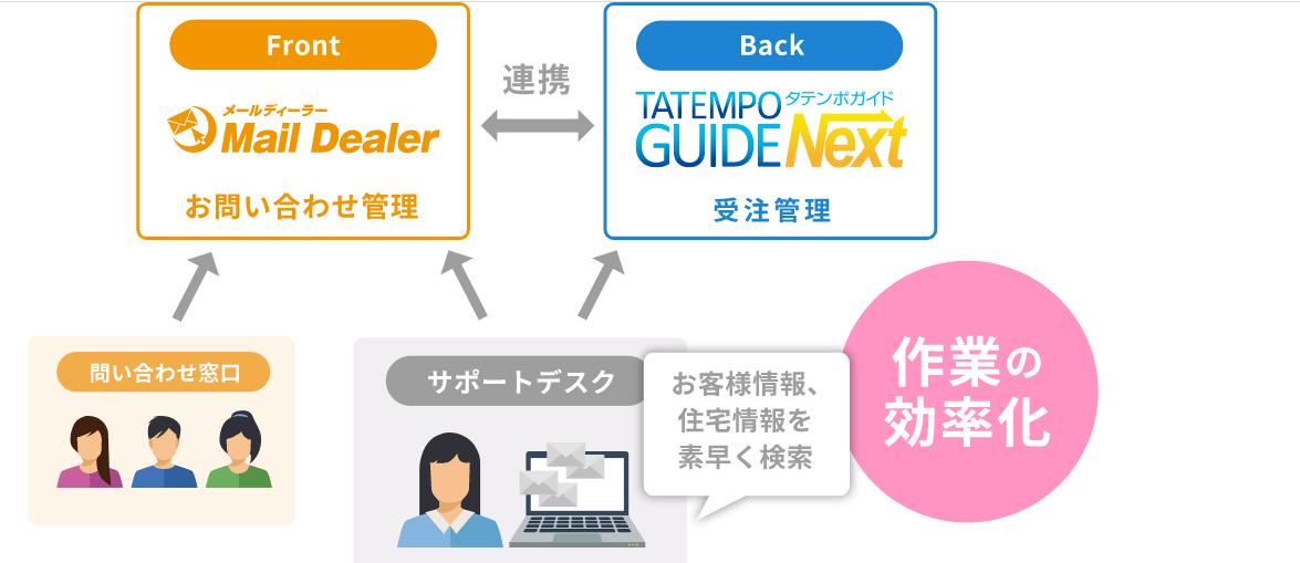 ネットショップ運営一元管理ツール「タテンポガイド」はメール共有・管理システム「メールディーラー」との ...