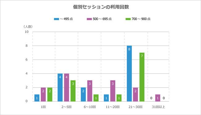 2018年度のアンケートで、TOEICスコア下位層と上位層の繰り返し利用が顕著であることがわかった