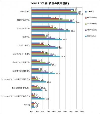 英語を仕事で使う日本人、TOEIC(R)テストスコア低くても英語で ...
