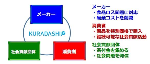 「kuradashi.jp」の画像検索結果