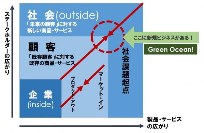 グリーンオーシャン戦略