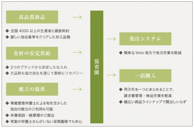 ▲保育事業向けサービスの概要