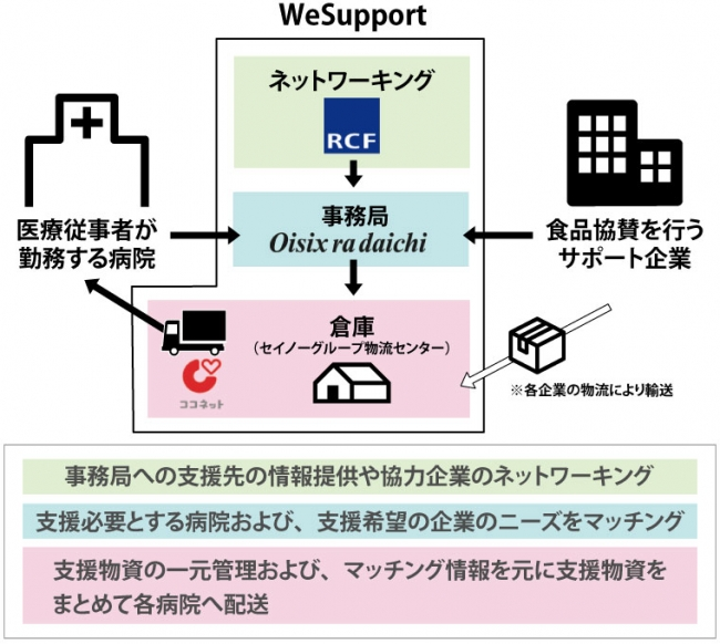 「WeSupport」の仕組み