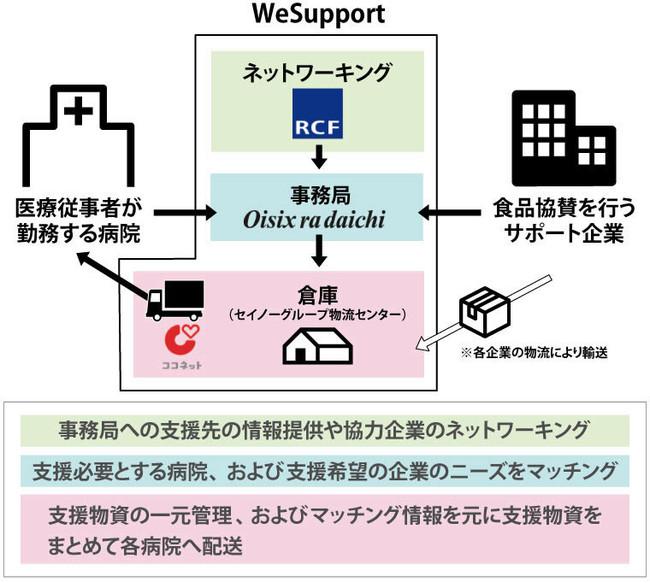 WeSupportの仕組み