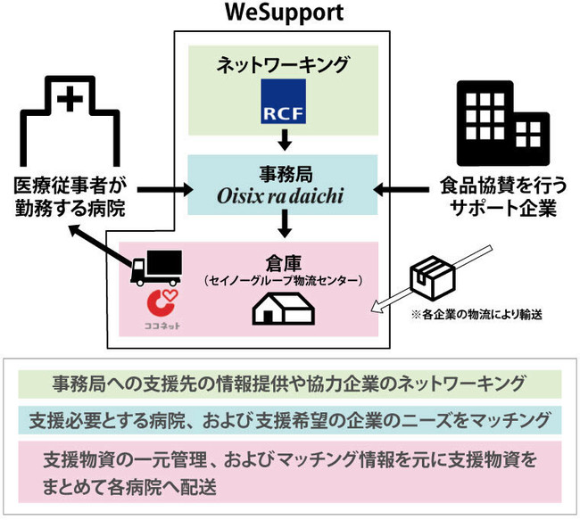【WeSupportのしくみ】