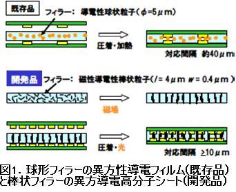 ニッケルナノチューブで微細配線用異方導電フィルムを開発【産技助成Vol.60】