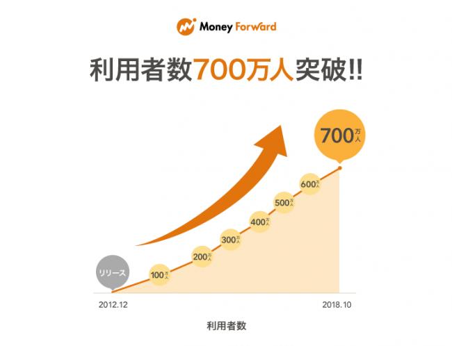自動家計簿・資産管理サービス『マネーフォワード』、利用者数700万人突破