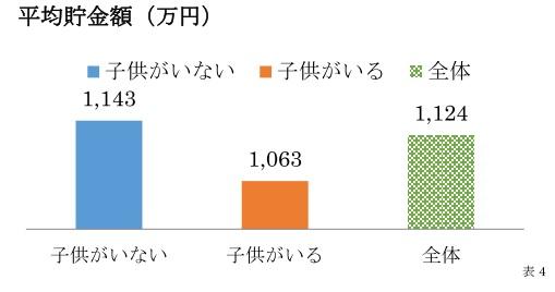 平均貯金額(万円)