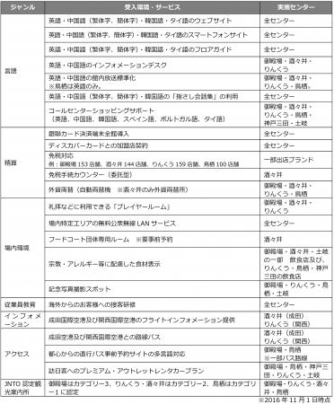 サイモン運営のアウトレット施設におけるインバウンド対策例