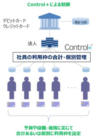 Control⁺による管理