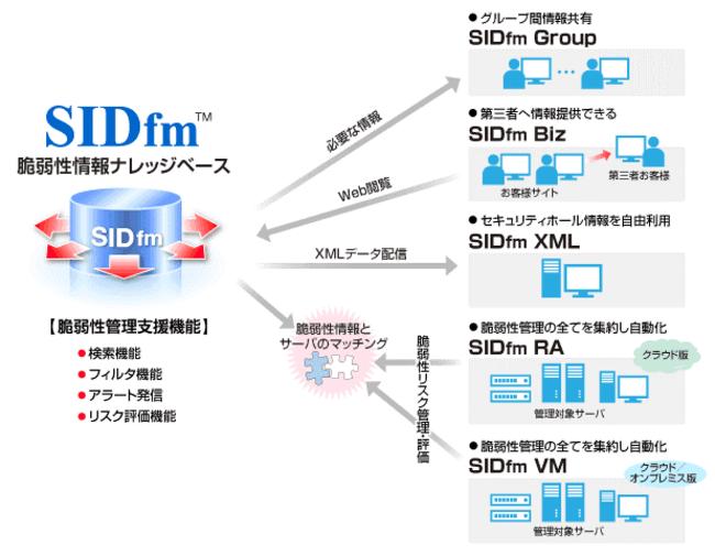 SIDfm(TM) 概略図