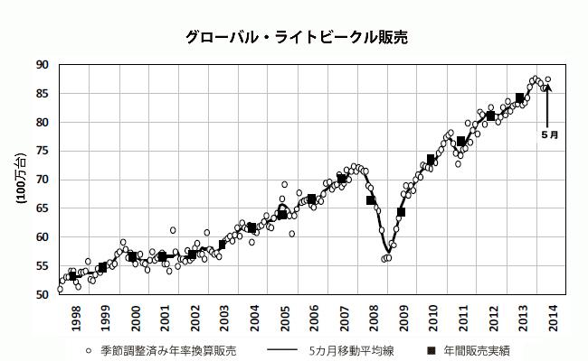 2014年5月の世界新車販売台数は年率換算で8,760万台-グローバル新... 2014年5月の