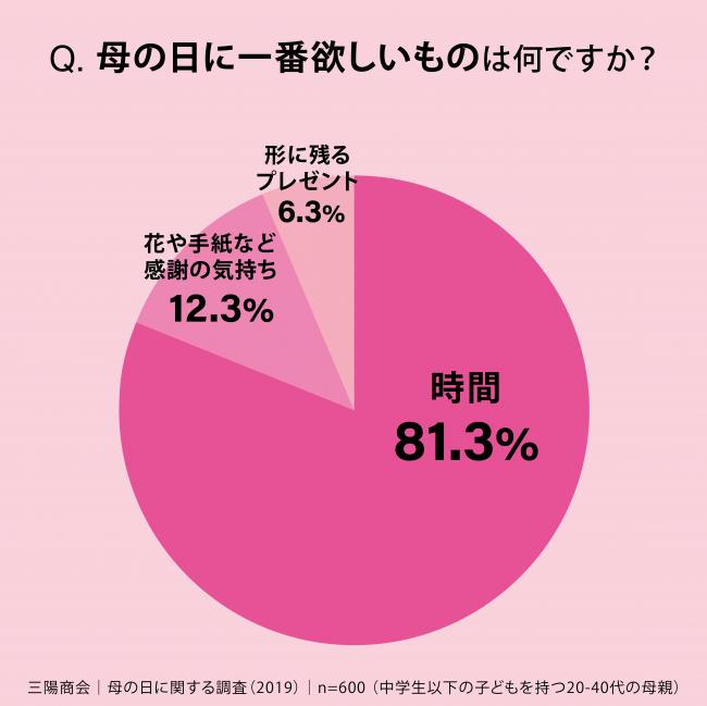 ※「時間」=自由に使える時間(48%)と食事など   家族と過ごす時間(34%)の合算