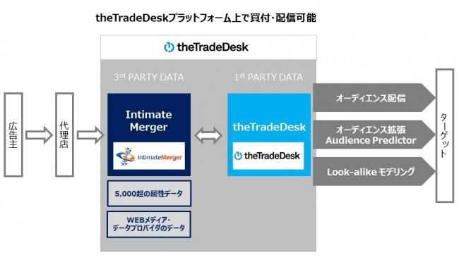 DMP専業大手のインティメート・マージャーが米国DSPのthe Trade Deskと連携|株式会社Intimate Mergerのプレスリリース