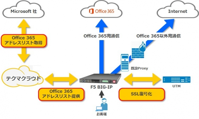 Office 365 トラフィック制御サービス 構成イメージ