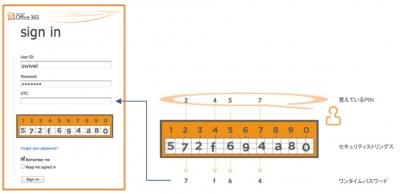Swivel Secure社のトークンレス二要素認証ソリューション