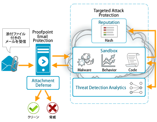 Proofpoint Email ProtectionとTarget Attack Protection(TAP)の仕組み