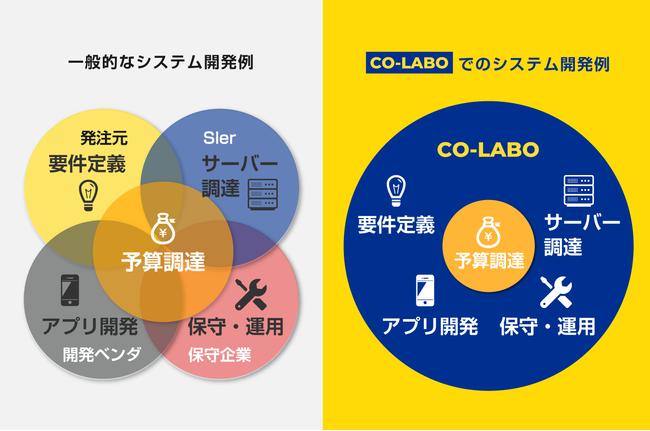 一般的なシステム開発とCOーLABO開発における必要人員コストの比較