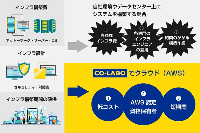 オンプレミスとCO-LABOのインフラ構築における必要人員/コストの比較