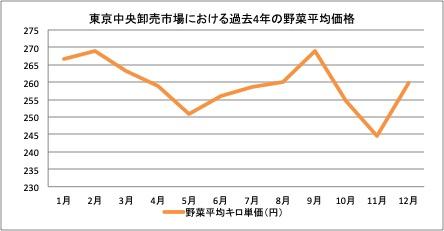 (図1)東京中央卸売市場における野菜平均価格の過去4年平均(2015年-2018年)