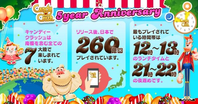 「キャンディークラッシュ」誕生5周年_インフォグラフィック