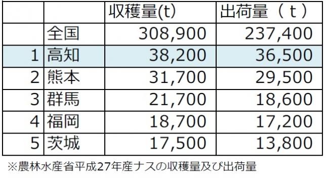 農林水産省平成27年ナスの収穫量・出荷量