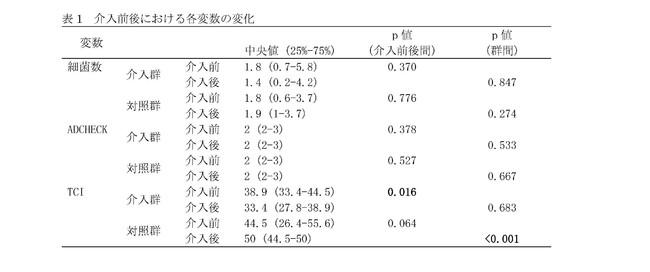 表1 介入前後における各変数の変化