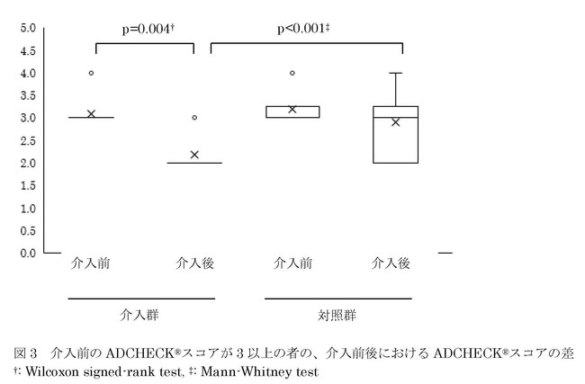 図3 介入前のADCHECK(R)スコアが3以上の者の、介入前後におけるADCHECK(R)スコアの差