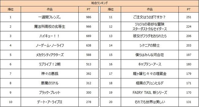 アニメ 視聴率 ランキング 歴代