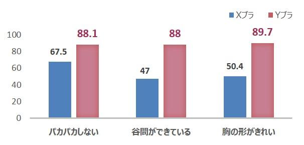 「着用感」に関するアンケート結果・VAS(被験者9名平均値)