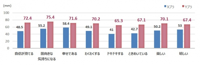 図4: 「情緒」に関するアンケート結果・VAS(被験者9名平均値)