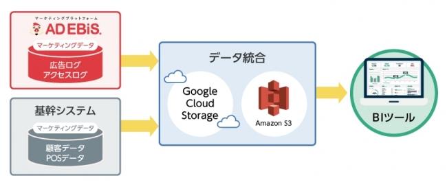 アドエビス、クラウドストレージサービスとの連携を強化。データストレージへのシームレスな統合でデータ ...