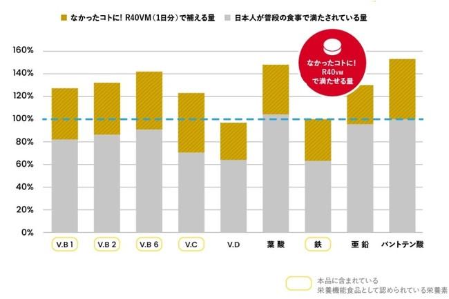 ※「日本人の食事摂取基準(2020 年版)」策定検討会報告書 (厚生労働省)女性30~49歳 ※令和元年「国民健康・栄養調査」の結果の概要 (厚生労働省)女性40~49歳 に基づいて計算したものです。