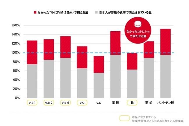 ※「日本人の食事摂取基準(2020 年版)」策定検討会報告書 (厚生労働省)女性30~49歳 ※令和元年「国民健康・栄養調査」の結果の概要 (厚生労働省)女性30~39歳 に基づいて計算したものです。