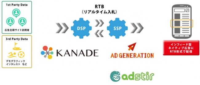 KANADE DSPが「Ad Generation」...