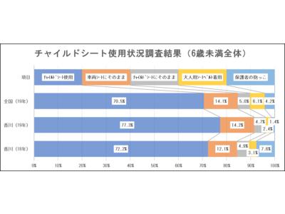 【JAF香川】「あんしん!チャイルドシート取り付け方教室」を開催します