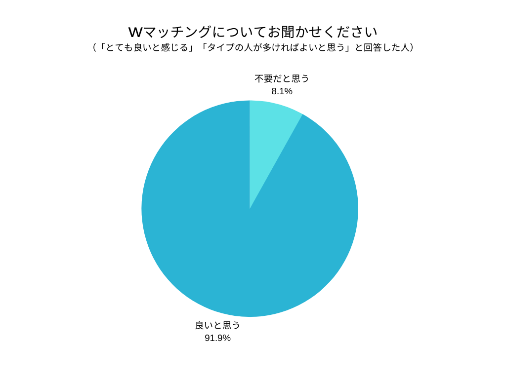 【FIORE PARTY】新しい婚活パーティーをリリース!マッチング結果が約1.5倍に!!