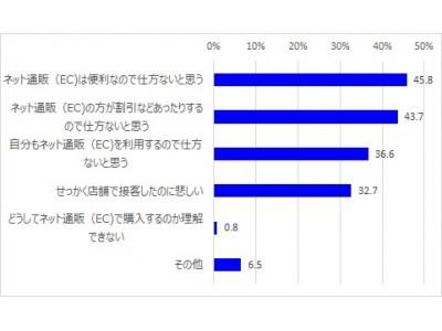 ファッション・コスメ販売員にとってECは「敵」か。「EC購入を店頭で勧めない」88.8%「ECが脅威だと思う」53.5%ファッション業界に特化した【iDAファッション総研】設立