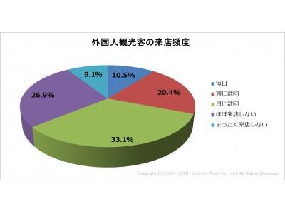 飲食店に対し、外国人観光客の対応に関する調査を実施。コミュニケーション面での課題を感じつつも、約6割の飲食店は来店の増加に前向き