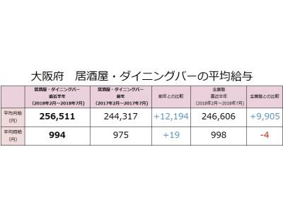 大阪府の居酒屋・ダイニングバーの社員月給は前年比12,194円増(256,511円)。大阪府における居酒屋・ダイニングバー業態の最新求人データを求人@飲食店.COMが発表!