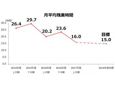 メンバーズ、働き方改革を推進し、2年間で月平均残業時間39.4%削減
