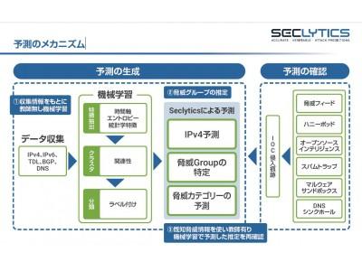 サイバー攻撃を予測し脅威情報を提供する「Seclytics Attack Prediction Platform」の販売を開始