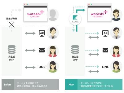 ウェブ接客プラットフォーム「KARTE」が資生堂の「ワタシプラス」に導入