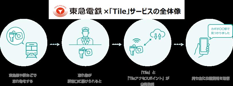 音で見つかる探し物トラッカー「Tile」の検知システム「Tileアクセスポイント」を導入 東急線全路線88駅でお忘れ物検知を開始