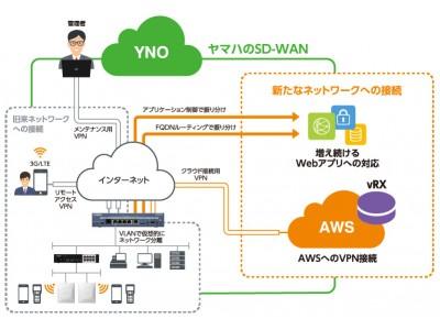 独自のSD-WANソリューションを強化する新製品が登場 ヤマハ 仮想ルーター『vRX』